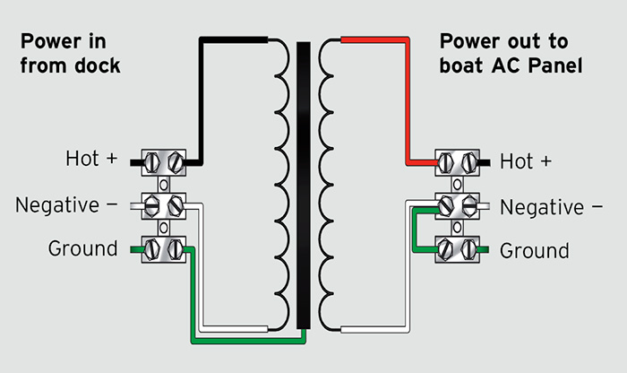 Graphic of an Isolation Transormer Induction Panel