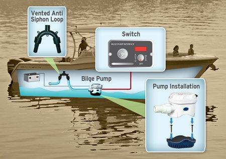 installing the bilge pump boatus magazine rh boatus com