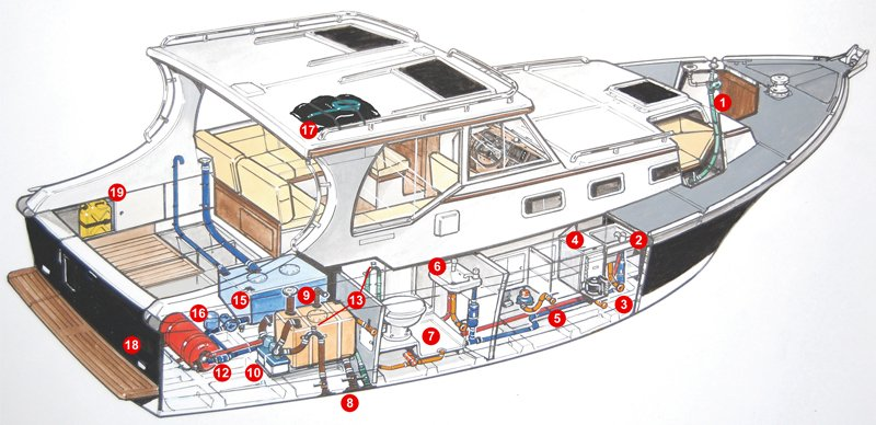 The Care And Feeding Of Your Boat's Water Systems - BoatUS