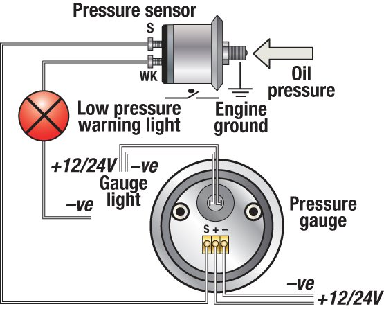 Troubleshooting Boat Gauges And Meters Boatus Magazine